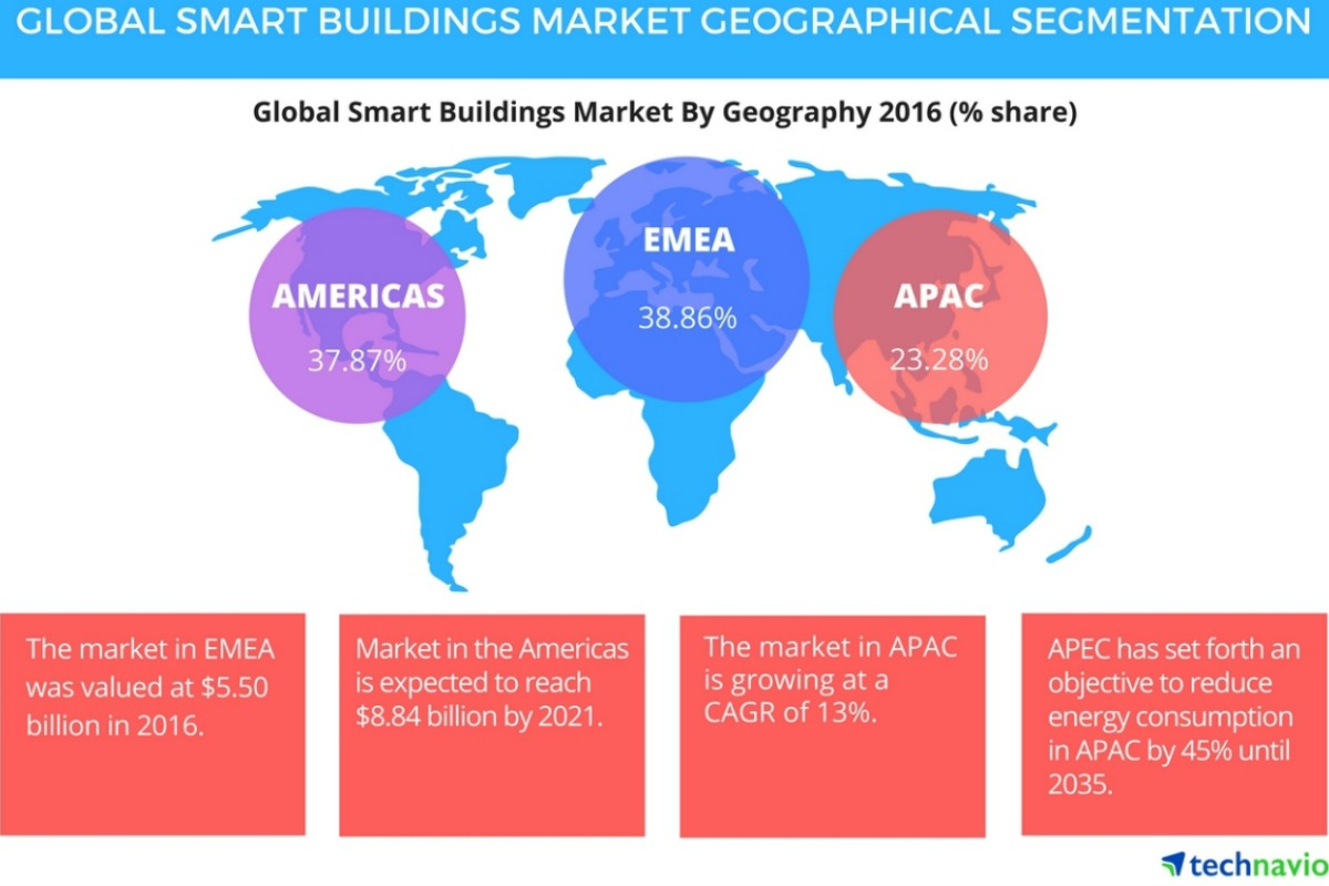 Geographical segmentation of the global smart buildings market