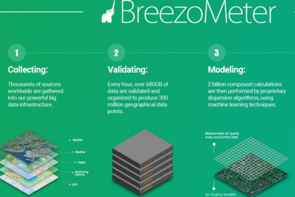 Aldes adds BreezoMeter air quality data to its product portfolio