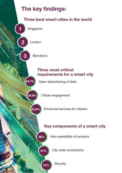 SmartCitiesWorld Challenges Survey Key Findings