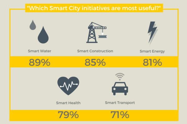 Smart cities: What are they?
