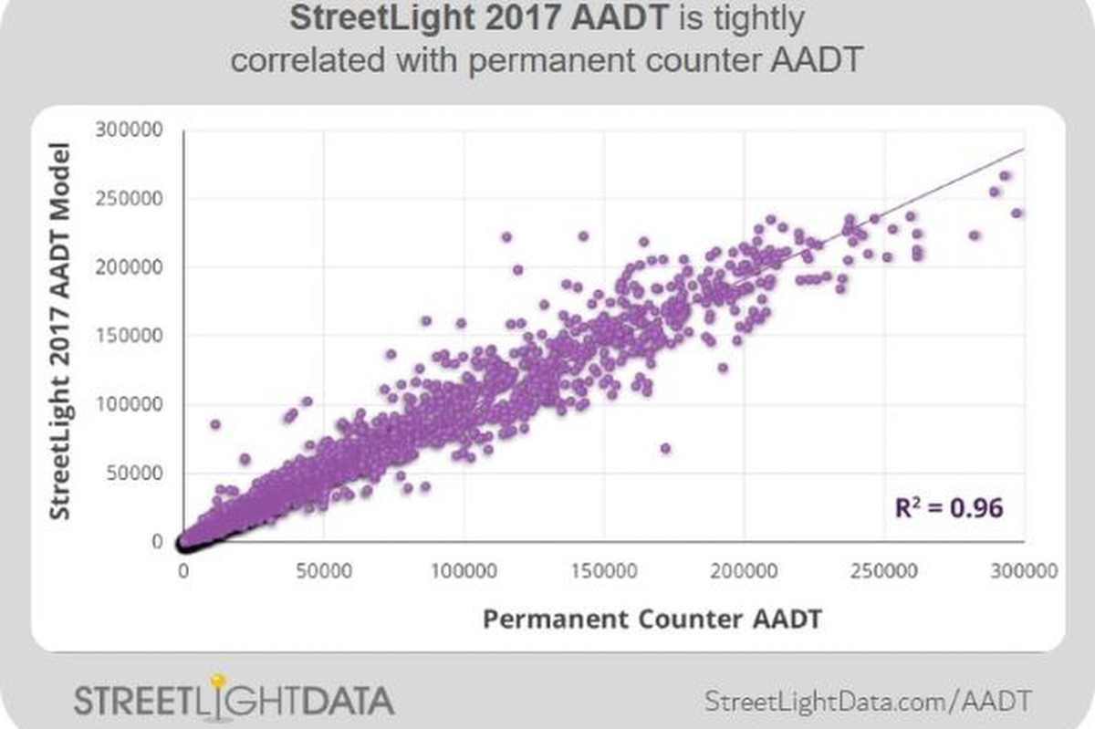 StreetLight Data AADT metrics can provide invaluable insight for transportation strategies