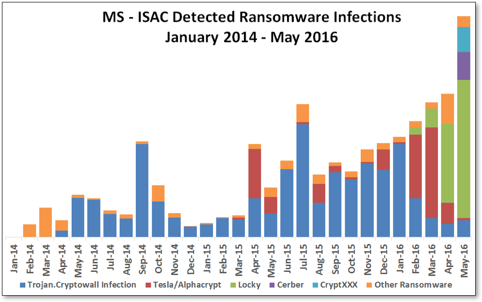 Image from the MS-ISAC blog