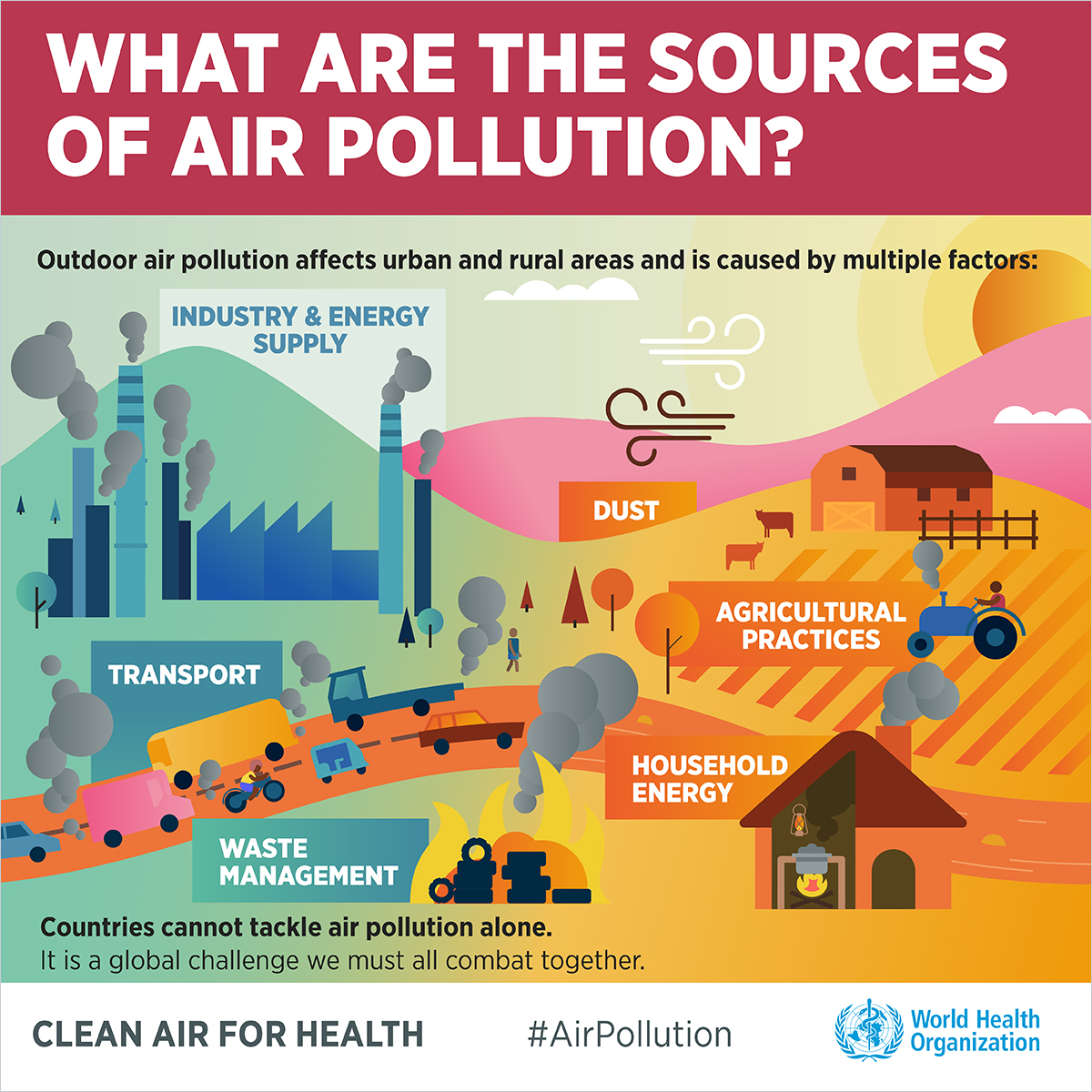 Sources of air pollution (Source: WHO)