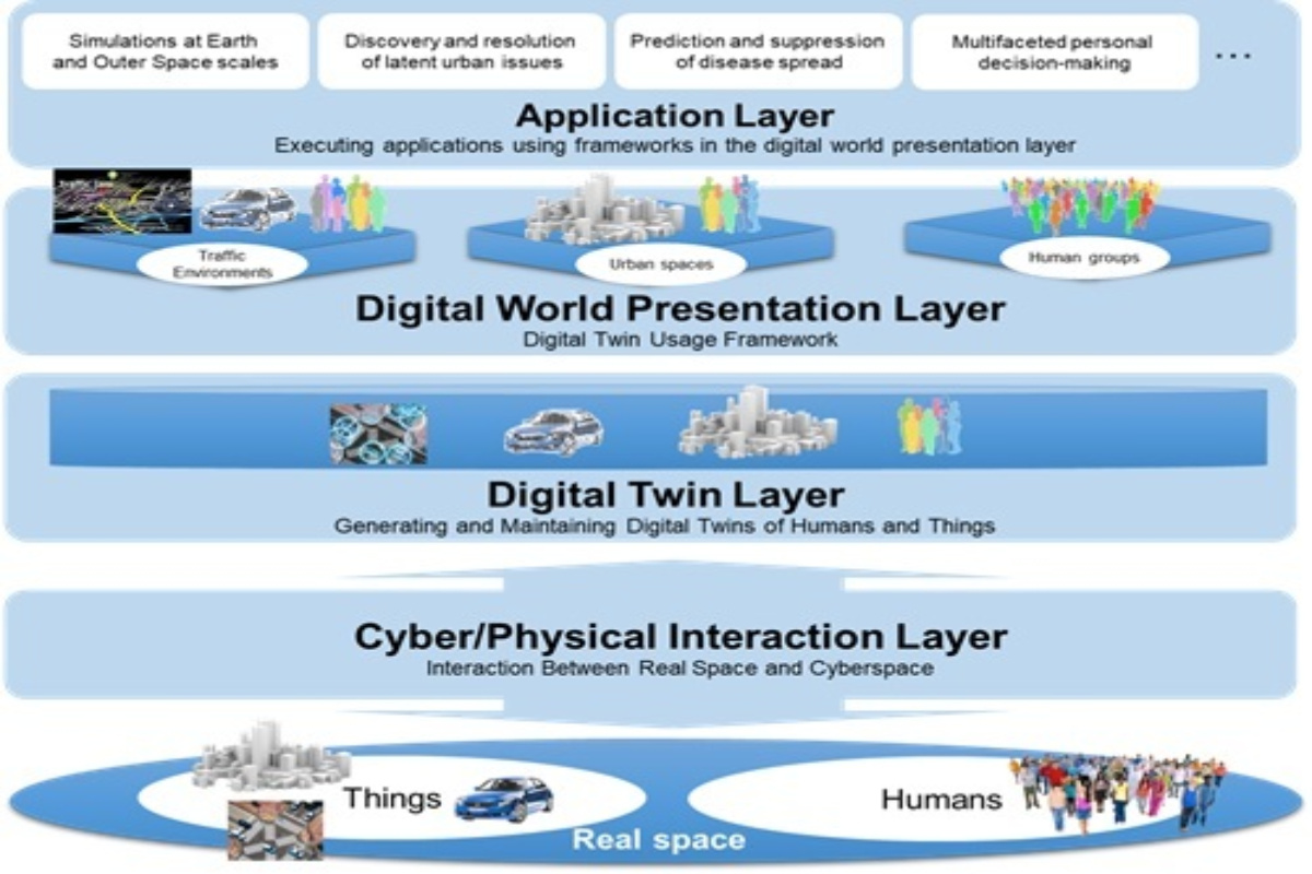 The digital twin computing platform architecture