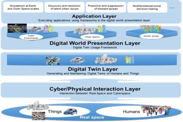 Digital twin initiative aims to model society of the future