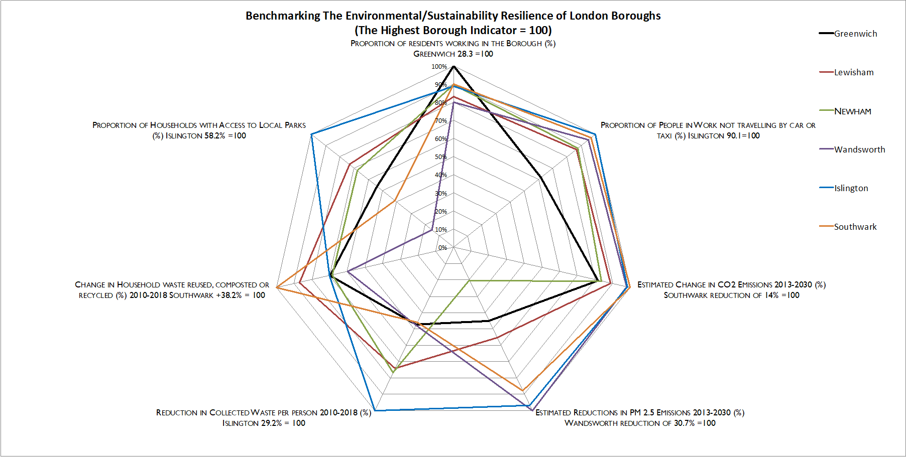 Figure 2: Environmental and sustainability resilience