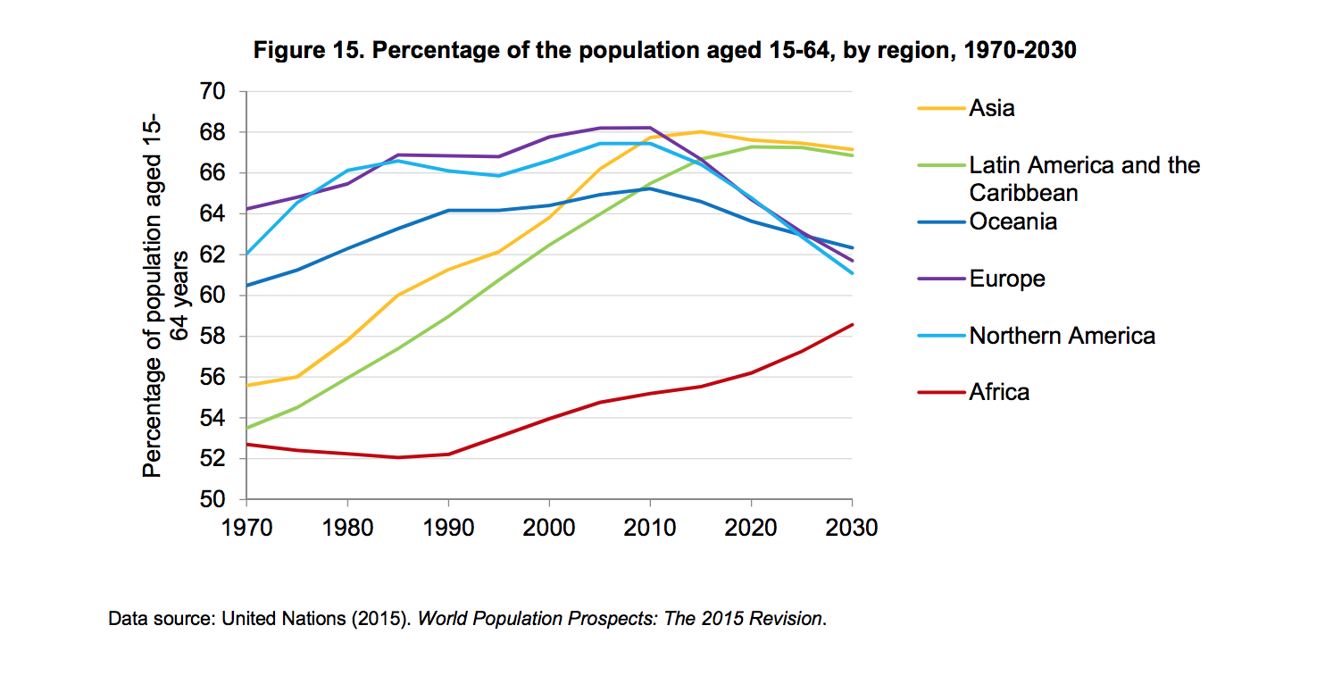 Percentage of population aged 15-64, by region, 1970-2030