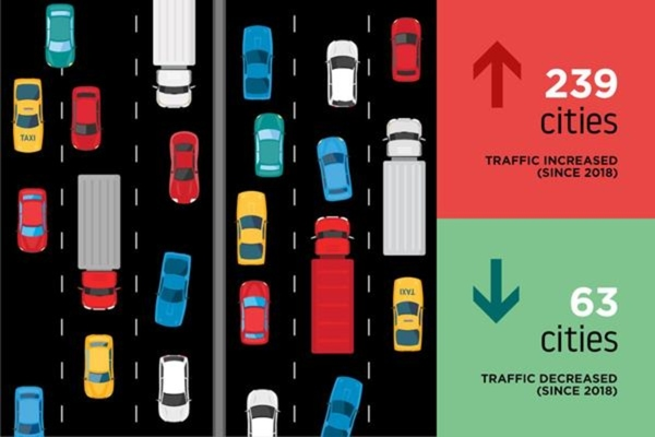 Index finds traffic congestion is on the up